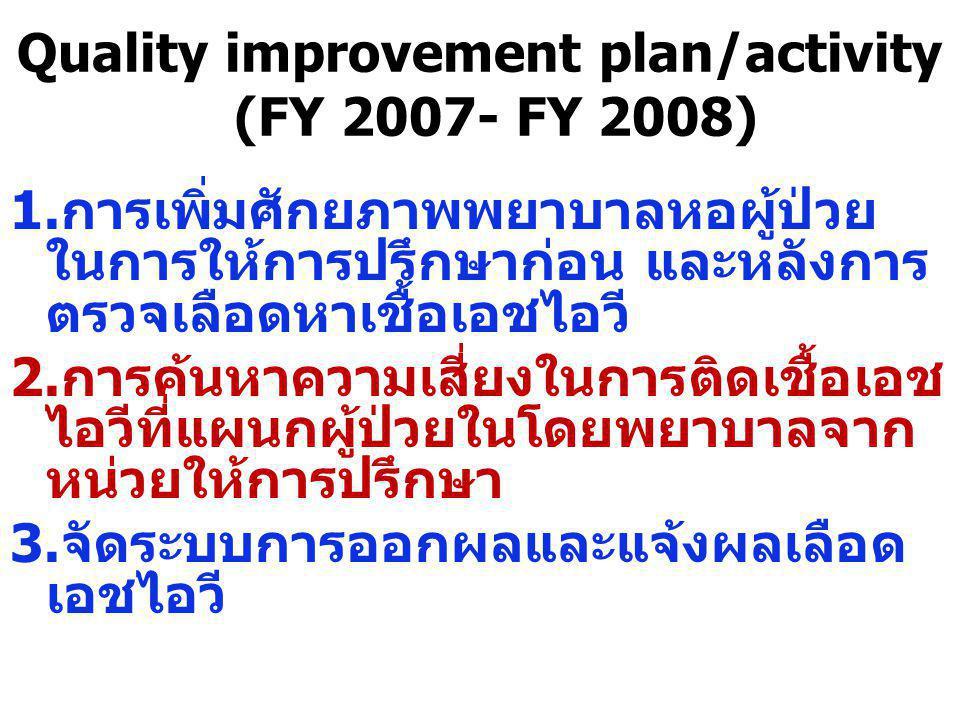 Quality improvement plan/activity (FY 2007- FY 2008) 1.การเพิ่มศักยภาพพยาบาลหอผู้ป่วย ในการให้การปรึกษาก่อน และหลังการ ตรวจเลือดหาเชื้อเอชไอวี 2.การค้