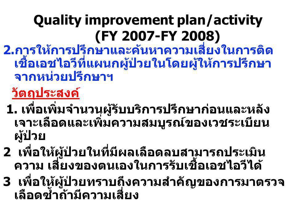 Quality improvement plan/activity (FY 2007-FY 2008) 2.การให้การปรึกษาและค้นหาความเสี่ยงในการติด เชื้อเอชไอวีที่แผนกผู้ป่วยในโดยผู้ให้การปรึกษา จากหน่ว