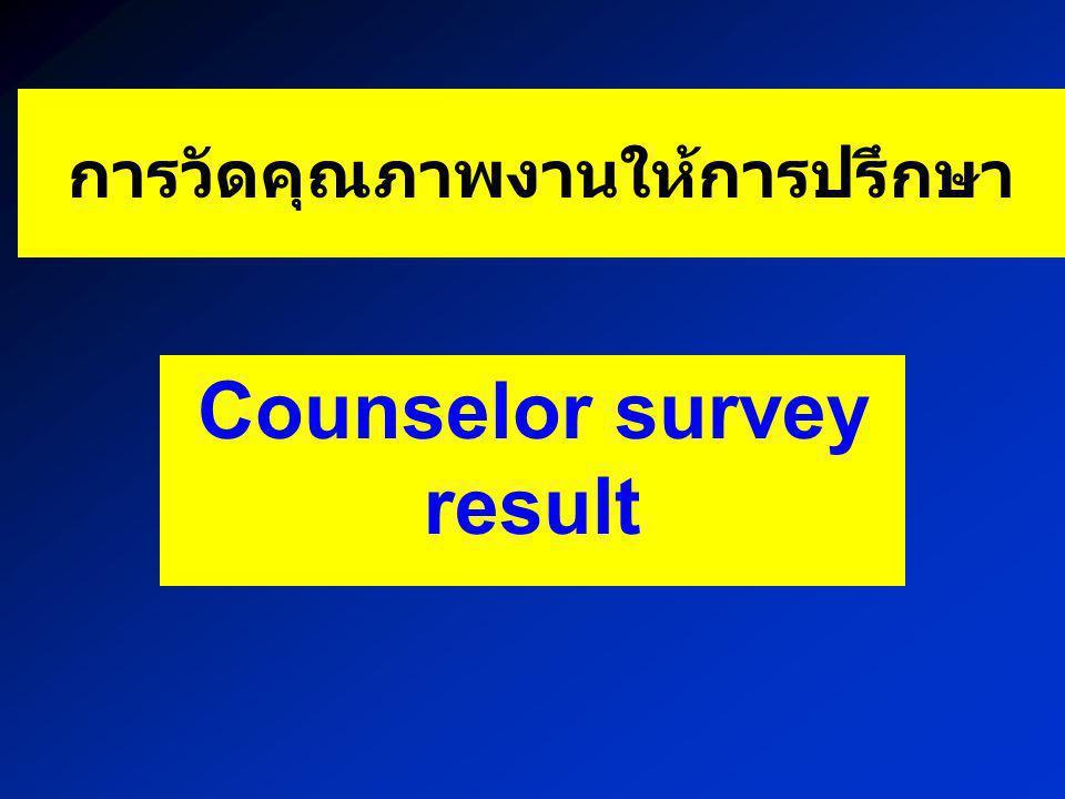การวัดคุณภาพงานให้การปรึกษา Counselor survey result