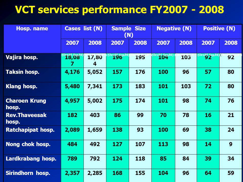 VCT services performance FY2007 - 2008 Hosp. nameCases list (N)Sample Size (N) Negative (N)Positive (N) 20072008200720082007200820072008 Vajira hosp.1