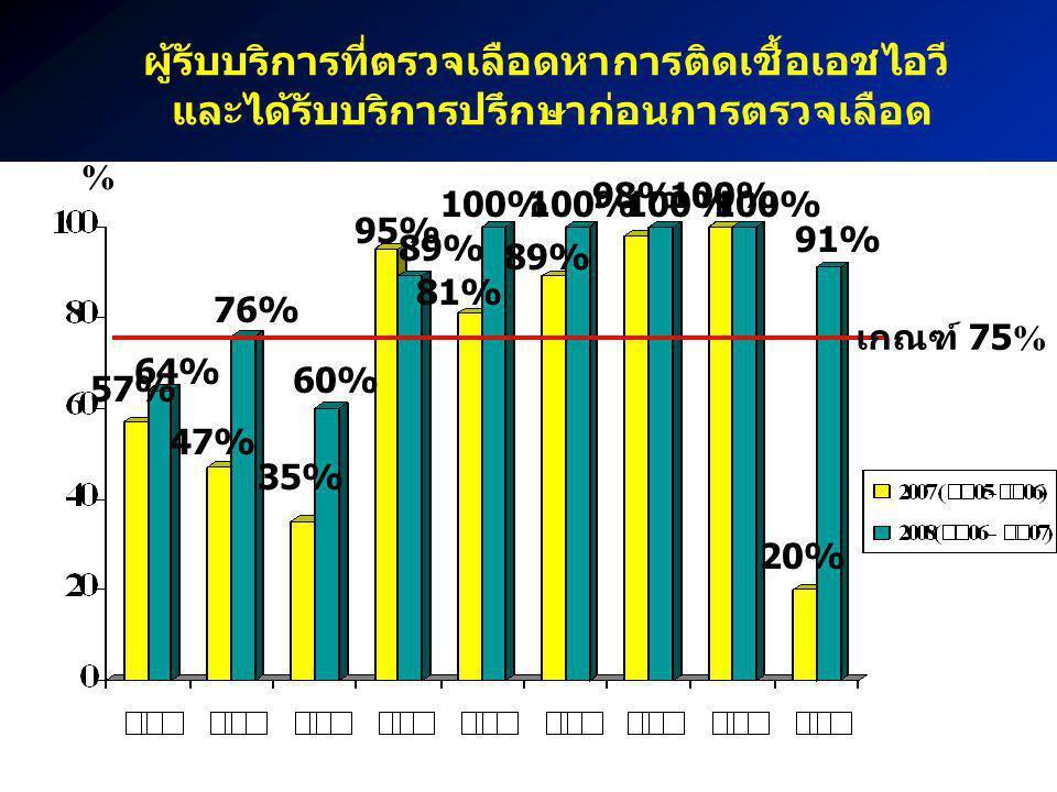 ผู้รับบริการที่ตรวจเลือดหาการติดเชื้อเอชไอวี และได้รับบริการปรึกษาก่อนการตรวจเลือด 57% 81% 100% 89% 100% 98% 100% 20% 91% 76% 35% 60% 95% 89% 47% 64%