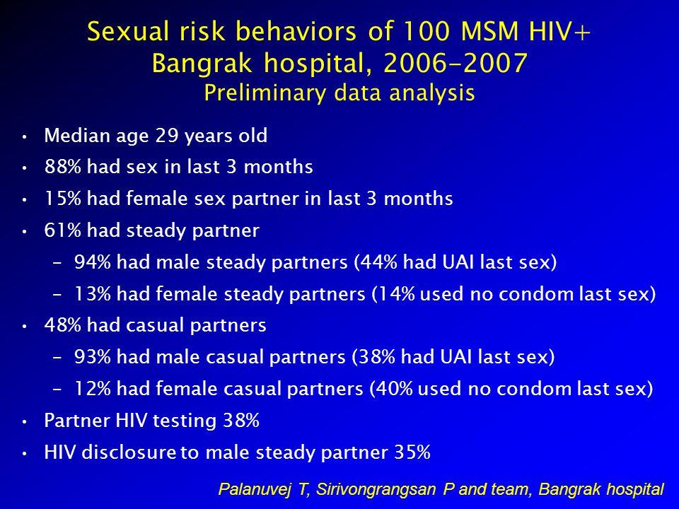 Sexual risk behaviors of 100 MSM HIV+ Bangrak hospital, 2006-2007 Preliminary data analysis Median age 29 years old 88% had sex in last 3 months 15% had female sex partner in last 3 months 61% had steady partner –94% had male steady partners (44% had UAI last sex) –13% had female steady partners (14% used no condom last sex) 48% had casual partners –93% had male casual partners (38% had UAI last sex) –12% had female casual partners (40% used no condom last sex) Partner HIV testing 38% HIV disclosure to male steady partner 35% Palanuvej T, Sirivongrangsan P and team, Bangrak hospital