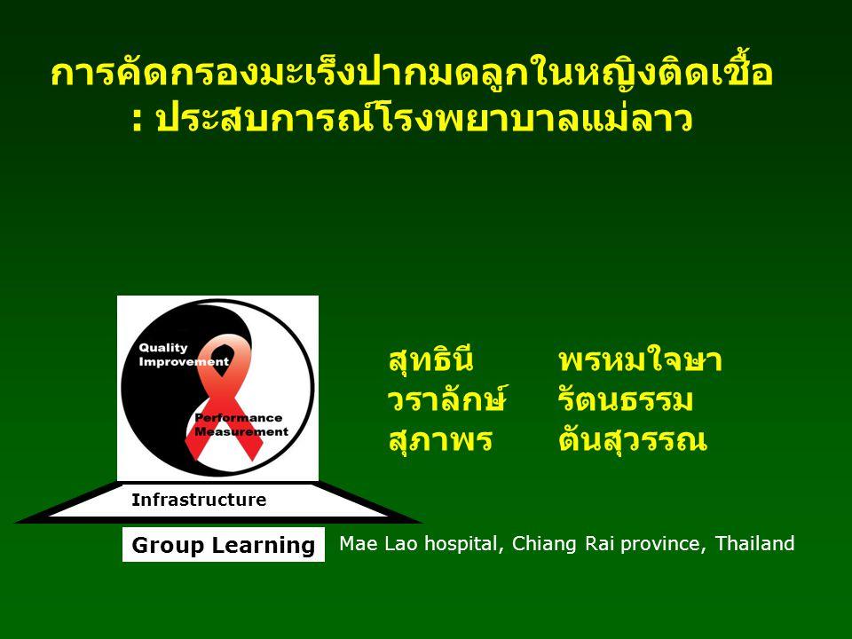 หญิงติดเชื้อ HIV ยินยอม Pap smear ไม่ยินยอม Pap smear ให้การปรึกษาตาม สภาพปัญหา Follow up ไม่มาตามนัด -ติดตามโดยเครือข่าย -ติดตามคลินิก ARV, Csg, DCC มาตามนัด -ลงทะเบียน, ซักประวัติ -คัดกรอง ห้อง PV ที่ OPD -นัดฟังผล (ที่บ้าน) ผลปกติ -แนะนำตรวจซ้ำทุก 1 ปี รวบรวมข้อมูล, วิเคราะห์ข้อมูล, พัฒนางาน ผลผิดปกติ - ตรวจซ้ำ, ส่งต่อ - ติดตามผลการรักษา Flowc hart
