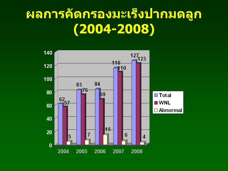 ผลการคัดกรองมะเร็งปากมดลูก (2004-2008)