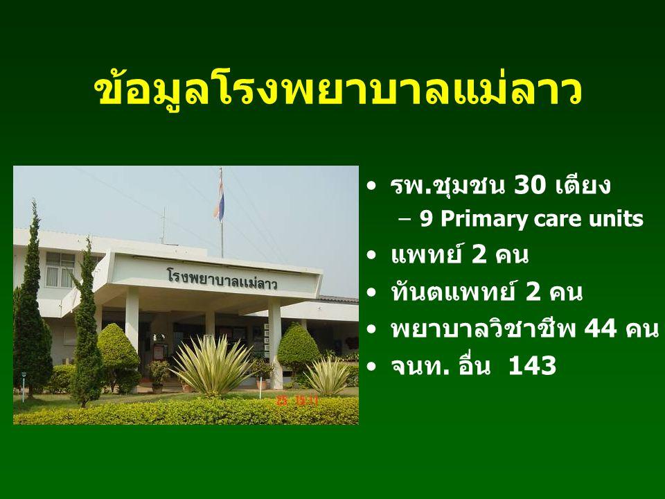 ข้อมูลโรงพยาบาลแม่ลาว รพ.ชุมชน 30 เตียง –9 Primary care units แพทย์ 2 คน ทันตแพทย์ 2 คน พยาบาลวิชาชีพ 44 คน จนท. อื่น 143