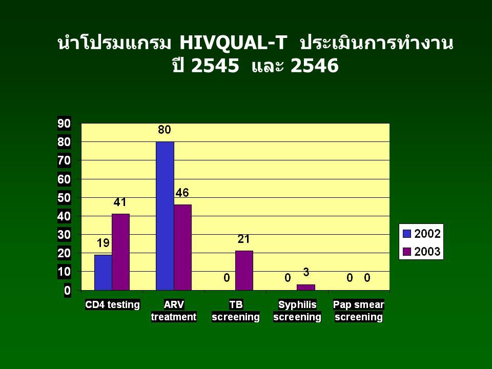 นำโปรมแกรม HIVQUAL-T ประเมินการทำงาน ปี 2545 และ 2546