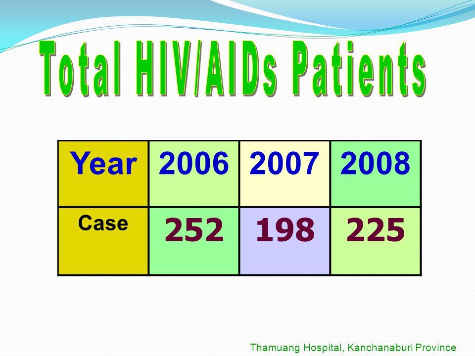 Year200620072008 Case 252198225 Thamuang Hospital, Kanchanaburi Province