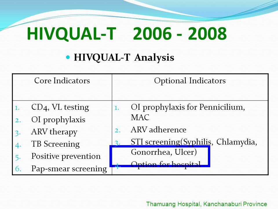 HIVQUAL-T 2006 - 2008 HIVQUAL-T Analysis Thamuang Hospital, Kanchanaburi Province Core IndicatorsOptional Indicators 1. CD4, VL testing 2. OI prophyla