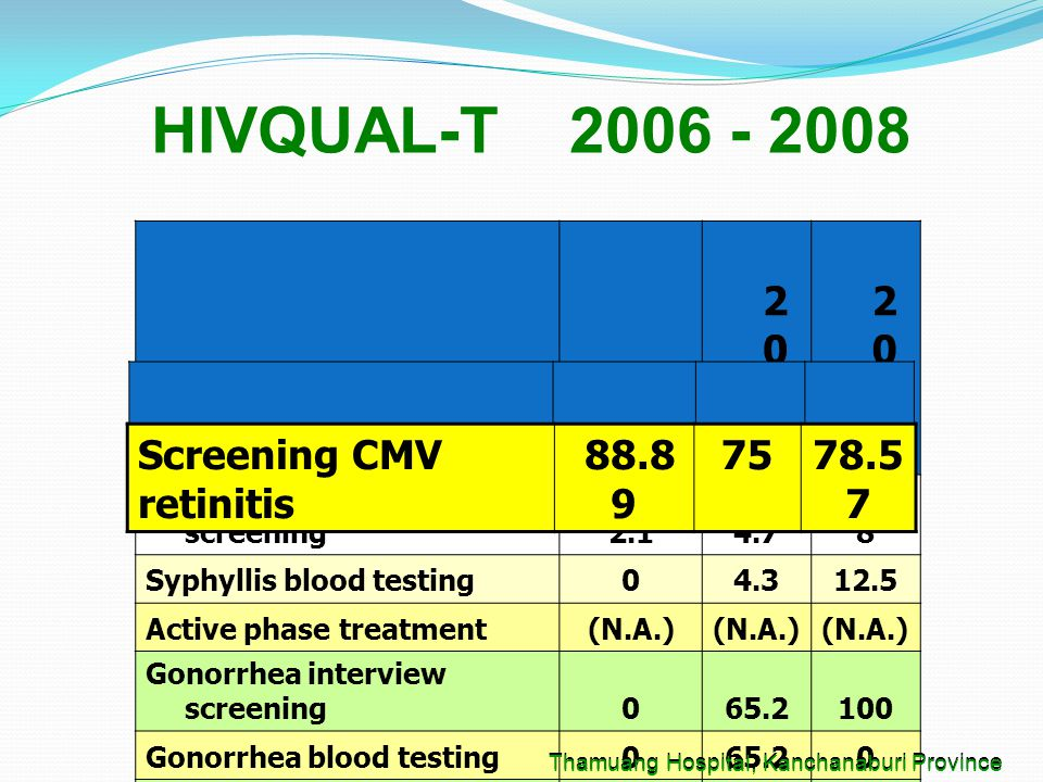 Optional indicators 2006 2007 2007 2008 2008 Syphyllis interview screening2.14.78 Syphyllis blood testing04.312.5 Active phase treatment(N.A.) Gonorrhea interview screening065.2100 Gonorrhea blood testing065.20 Ulcer examination028.320.8 Continuous for ARV77.890.787.3 Adherence Follow up100 98.6 HIVQUAL-T 2006 - 2008 Thamuang Hospital, Kanchanaburi Province Optional indicators 2006 200 7 200 8 Screening CMV retinitis 88.8 9 7578.5 7