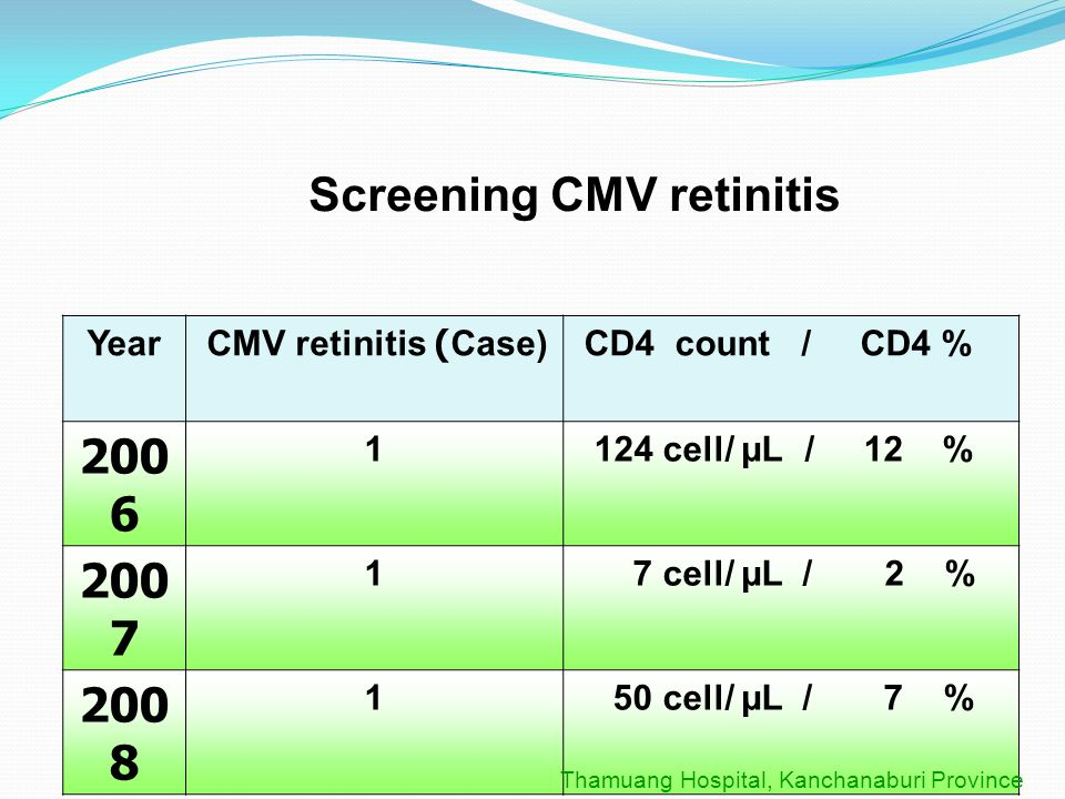 Screening CMV Retinitis Asymptomatic HIV Infection Guideline Baseline CD4 Count CD4 Count > 200 CD4 Count < 200 Accessible to HARRT * AIDS defining illnesses or opportunistic infection If symptomatic * or CD4 declines < 200 initiate HARRT Follow up q 6 months Follow up - clinical - CD4 Yes Initiate HARRT No Prophylaxis -PCP CD4< 200 OIs Prophylaxis -Cryptococcosis CD4 < 100 Thamuang Hospital, Kanchanaburi Province