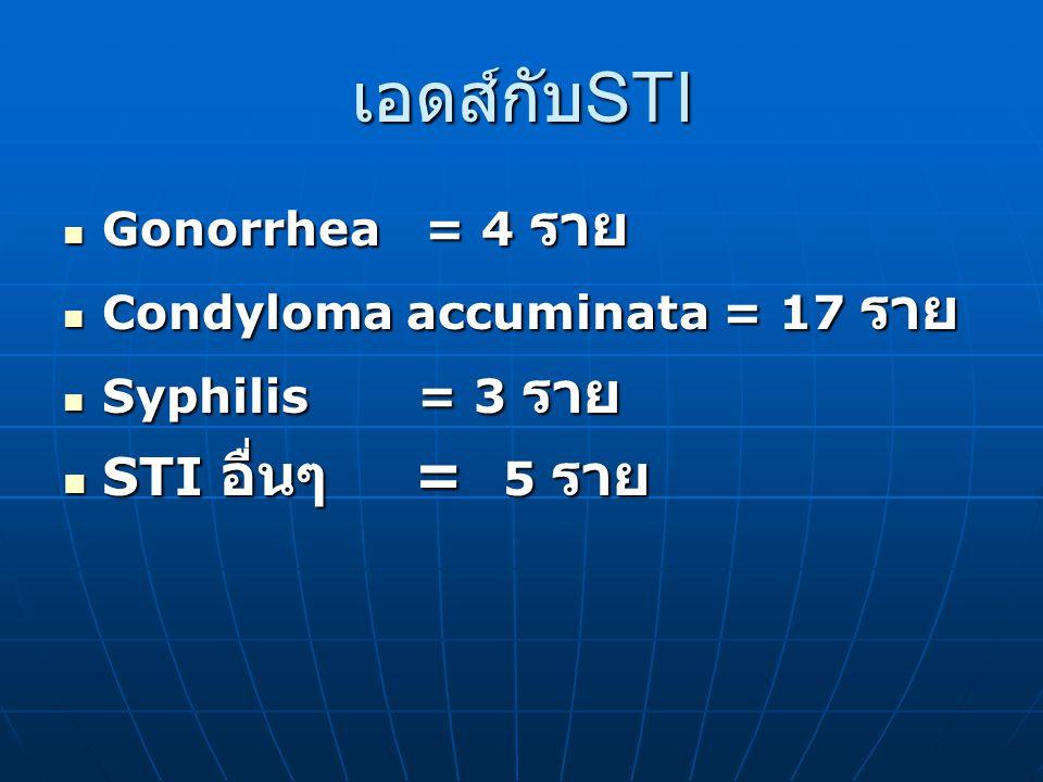 เอดส์กับ STI Gonorrhea = 4 ราย Gonorrhea = 4 ราย Condyloma accuminata = 17 ราย Condyloma accuminata = 17 ราย Syphilis = 3 ราย Syphilis = 3 ราย STI อื่นๆ = 5 ราย STI อื่นๆ = 5 ราย