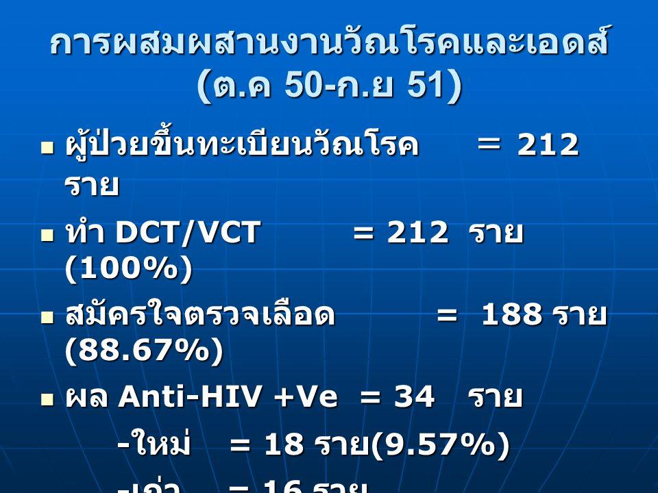 การผสมผสานงานวัณโรคและเอดส์ ( ต.ค 50- ก.