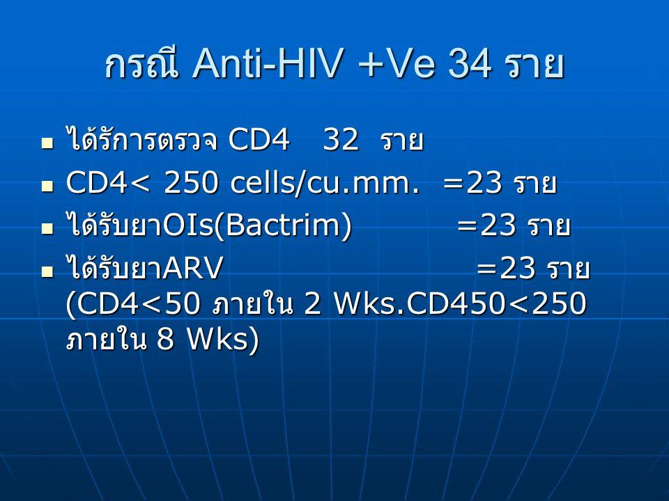 กรณี Anti-HIV +Ve 34 ราย ได้รัการตรวจ CD4 32 ราย ได้รัการตรวจ CD4 32 ราย CD4< 250 cells/cu.mm.