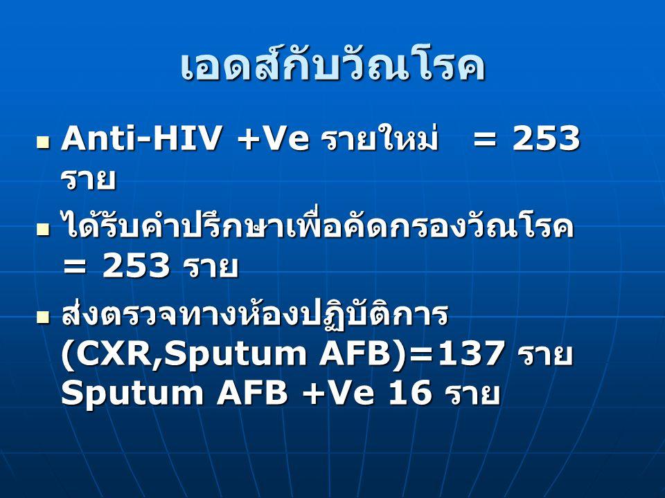 เอดส์กับวัณโรค Anti-HIV +Ve รายใหม่ = 253 ราย Anti-HIV +Ve รายใหม่ = 253 ราย ได้รับคำปรึกษาเพื่อคัดกรองวัณโรค = 253 ราย ได้รับคำปรึกษาเพื่อคัดกรองวัณโรค = 253 ราย ส่งตรวจทางห้องปฏิบัติการ (CXR,Sputum AFB)=137 ราย Sputum AFB +Ve 16 ราย ส่งตรวจทางห้องปฏิบัติการ (CXR,Sputum AFB)=137 ราย Sputum AFB +Ve 16 ราย