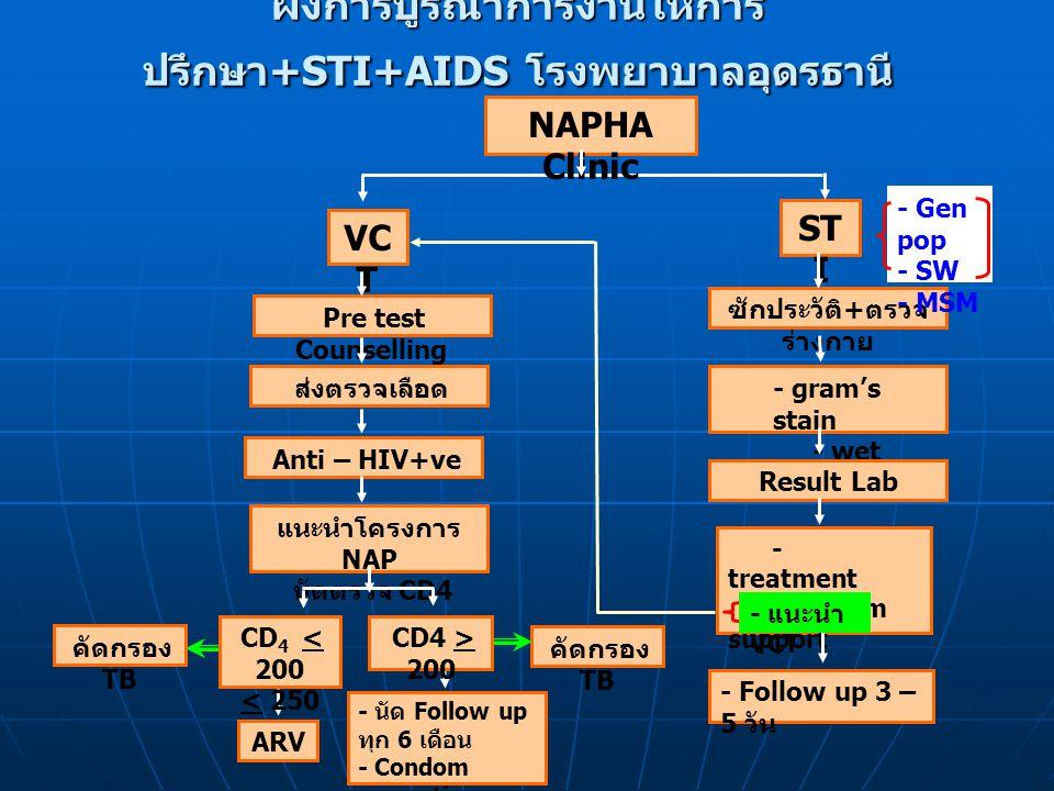 ผังการบูรณาการงานให้การ ปรึกษา +STI+AIDS โรงพยาบาลอุดรธานี คัดกรอง TB ซักประวัติ + ตรวจ ร่างกาย - gram's stain - wet mount Result Lab - treatment - Condom support - Follow up 3 – 5 วัน NAPHA Clinic - Gen pop - SW - MSM VC T Pre test Counselling ส่งตรวจเลือด Anti – HIV+ve แนะนำโครงการ NAP นัดตรวจ CD4 CD 4 < 200 < 250 + OI CD4 > 200 ARV - นัด Follow up ทุก 6 เดือน - Condom promotion - Condom support ST I - แนะนำ VCT