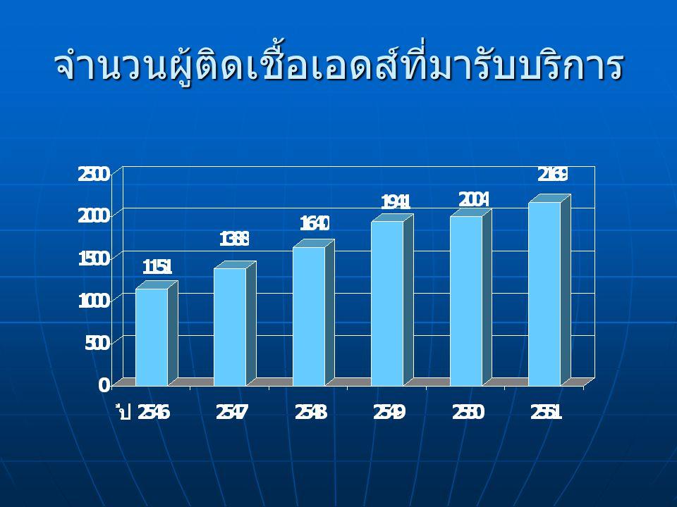 จำนวนผู้ติดเชื้อเอดส์ที่มารับบริการ