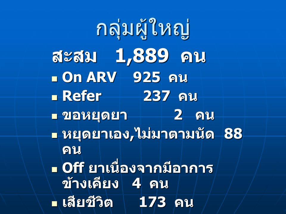 กลุ่มผู้ใหญ่ สะสม 1,889 คน On ARV 925 คน On ARV 925 คน Refer 237 คน Refer 237 คน ขอหยุดยา 2 คน ขอหยุดยา 2 คน หยุดยาเอง, ไม่มาตามนัด 88 คน หยุดยาเอง, ไม่มาตามนัด 88 คน Off ยาเนื่องจากมีอาการ ข้างเคียง 4 คน Off ยาเนื่องจากมีอาการ ข้างเคียง 4 คน เสียชีวิต 173 คน เสียชีวิต 173 คน ยังไม่กินยา CD4 สูง 460 คน ยังไม่กินยา CD4 สูง 460 คน