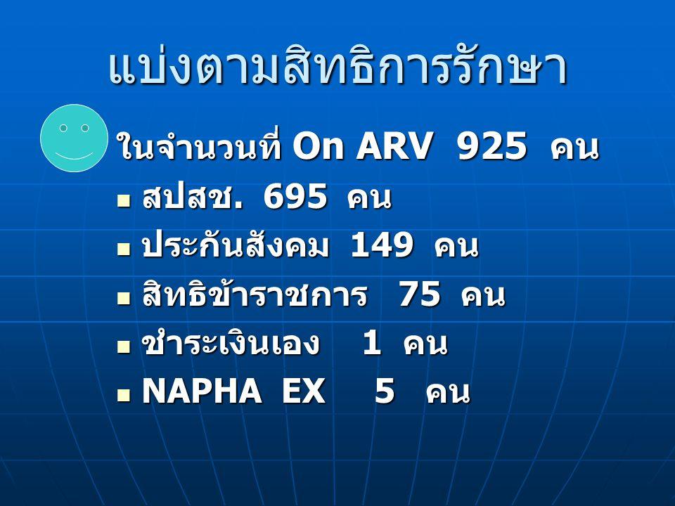 แบ่งตามสิทธิการรักษา ในจำนวนที่ On ARV 925 คน สปสช.