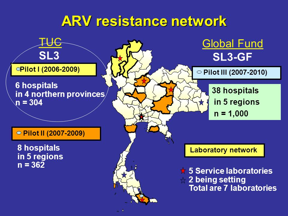 ARV resistance network 38 hospitals in 5 regions n = 1,000 Laboratory network 8 hospitals in 5 regions n = 362 6 hospitals in 4 northern provinces n = 304 Pilot I (2006-2009) 5 Service laboratories 2 being setting Total are 7 laboratories Pilot II (2007-2009) TUC SL3 Global Fund SL3-GF Pilot III (2007-2010)
