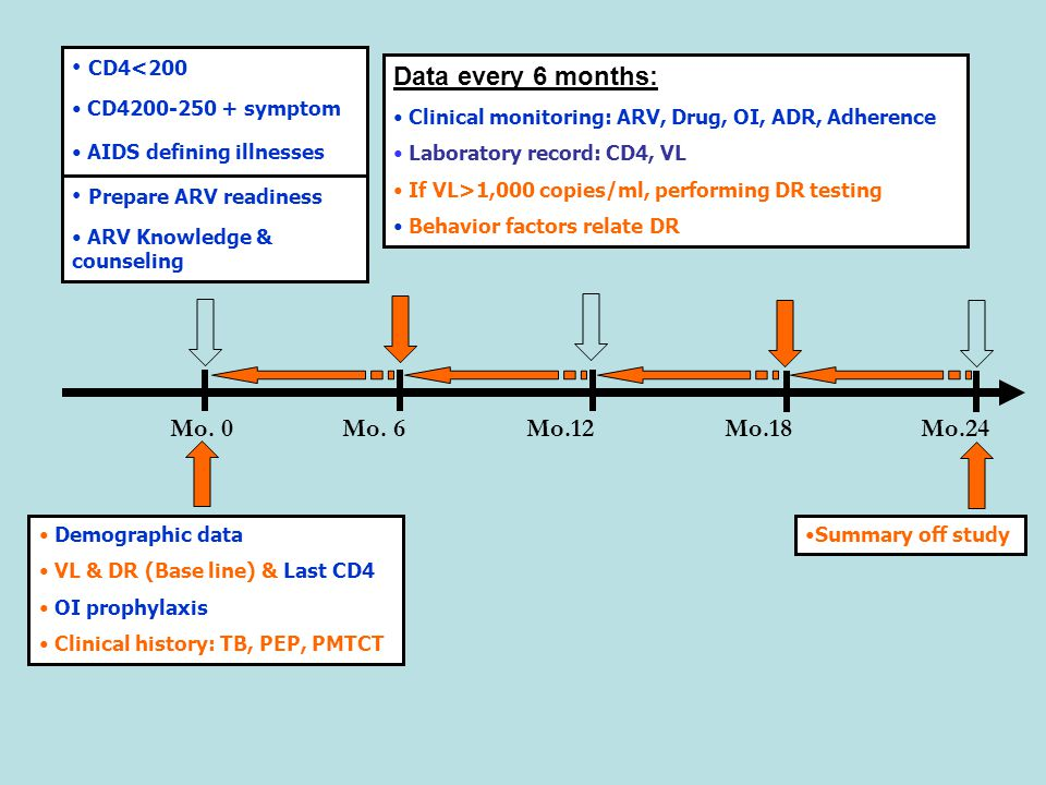 CD4<200 CD4200-250 + symptom AIDS defining illnesses Prepare ARV readiness ARV Knowledge & counseling Data every 6 months: Clinical monitoring: ARV, Drug, OI, ADR, Adherence Laboratory record: CD4, VL If VL>1,000 copies/ml, performing DR testing Behavior factors relate DR Mo.