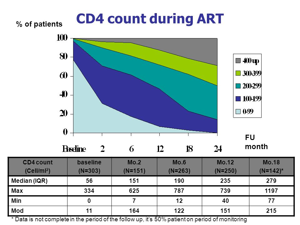 CD4 count during ART % of patients FU month CD4 count (Cell/ml 2 ) baseline (N=303) Mo.2 (N=151) Mo.6 (N=263) Mo.12 (N=250) Mo.18 (N=142)* Median (IQR)56151190235279 Max3346257877391197 Min07124077 Mod11164122151215 * Data is not complete in the period of the follow up, it's 50% patient on period of monitoring