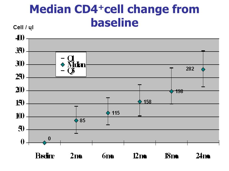 Median CD4 + cell change from baseline Cell / ųl