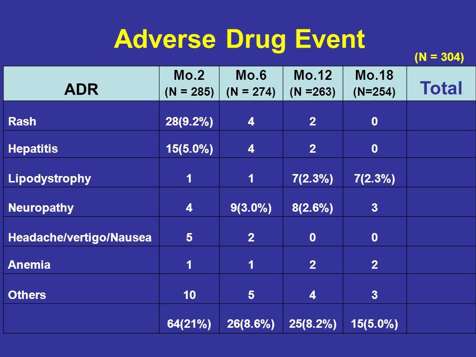Adverse Drug Event ADR Mo.2 (N = 285) Mo.6 (N = 274) Mo.12 (N =263) Mo.18 (N=254) Total Rash28(9.2%)42034(11.2%) Hepatitis15(5.0%)42021(6.9%) Lipodyst