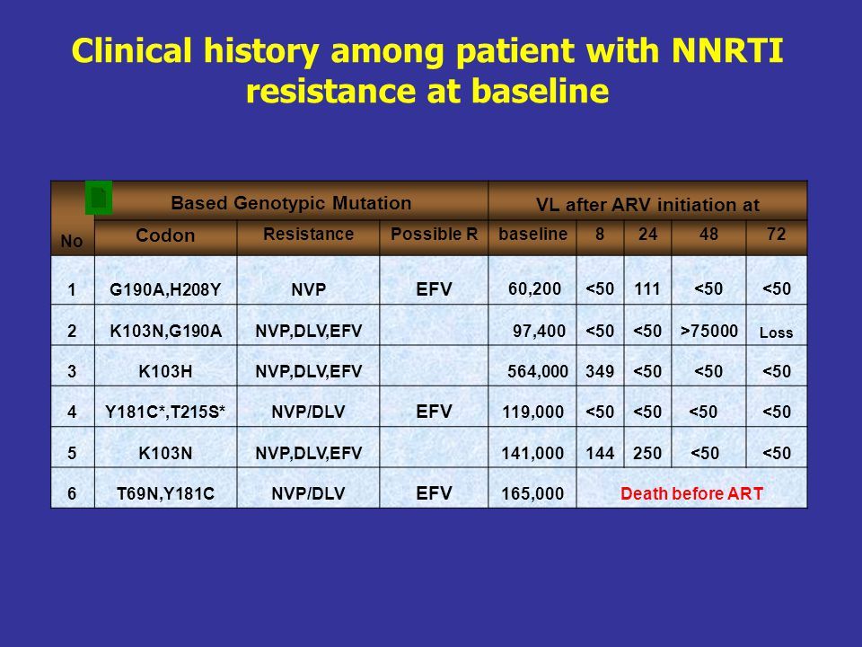 Clinical history among patient with NNRTI resistance at baseline No Based Genotypic MutationVL after ARV initiation at Codon ResistancePossible Rbasel
