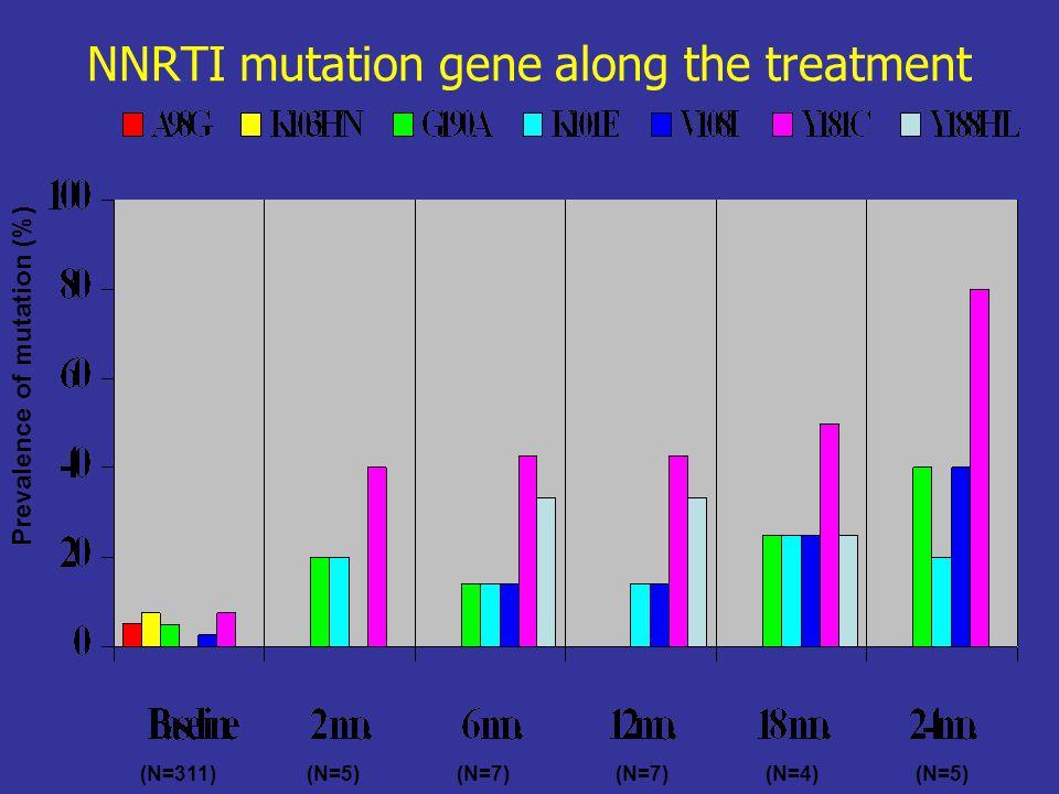 NNRTI mutation gene along the treatment Prevalence of mutation (%) (N=311)(N=5)(N=7) (N=4)(N=5)