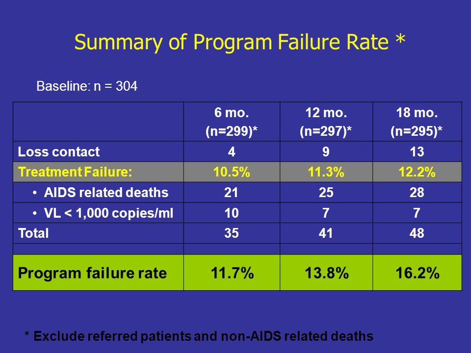 Summary of Program Failure Rate * 6 mo. (n=299)* 12 mo. (n=297)* 18 mo. (n=295)* Loss contact4913 Treatment Failure:10.5%11.3%12.2% AIDS related death