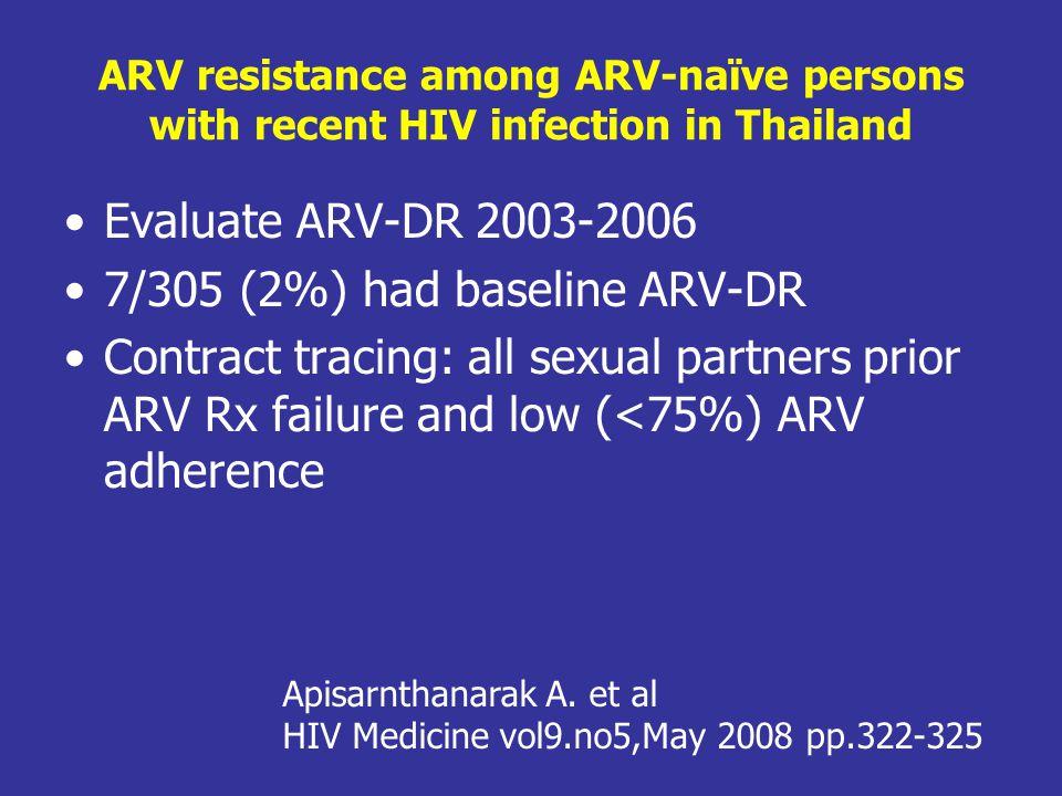 จากการศึกษา Primary resistance ต่อ NNRTI 1.6% โดยใช้การตรวจ genotype mutation ของ TrueGene 4/5 รายตอบสนองดี (VL < 50 copies/ml 2 ) ต่อยา ติดตามถึง 72 สัปดาห์ 9 รายดื้อต่อ PI ทั้งๆที่ไม่เคยใช้ PI มาก่อน (ใน ประเทศไทยไม่ได้ใช้ PI เป็นสูตรแรก Secondary resistance <5%
