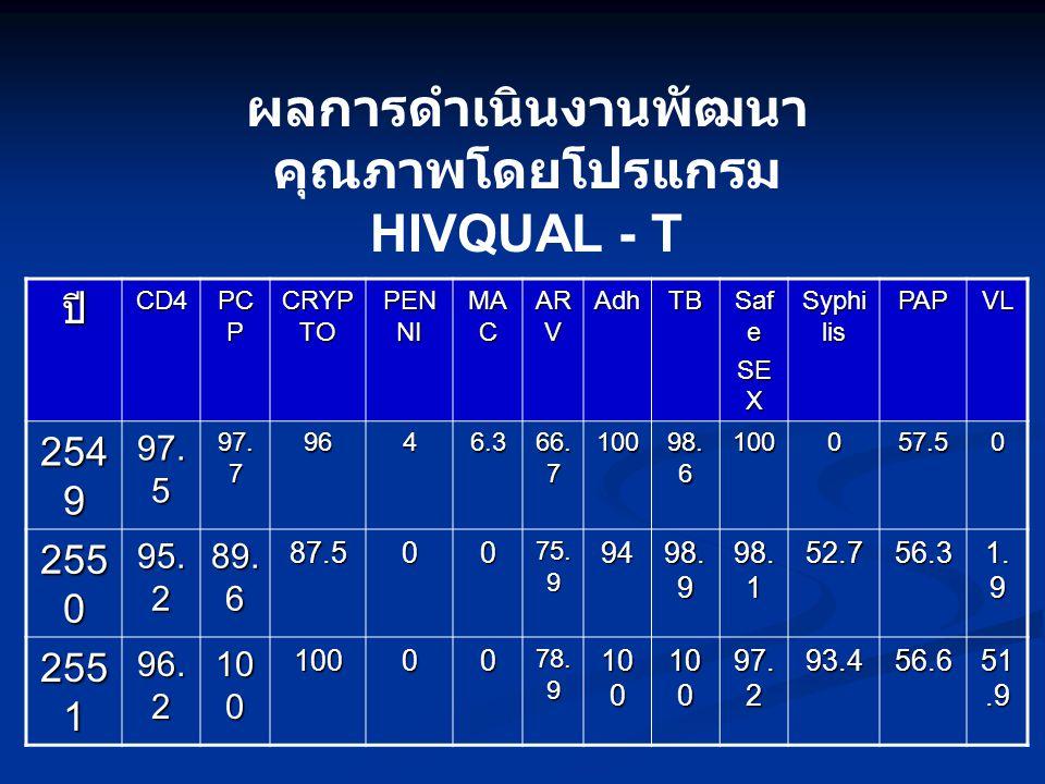 ผลการดำเนินงานพัฒนา คุณภาพโดยโปรแกรม HIVQUAL - T ปีCD4 PC P CRYP TO PEN NI MA C AR V AdhTB Saf e SE X Syphi lis PAPVL 254 9 97.