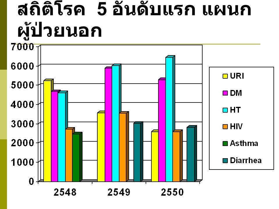 สถิติโรค 5 อันดับแรก แผนก ผู้ป่วยนอก