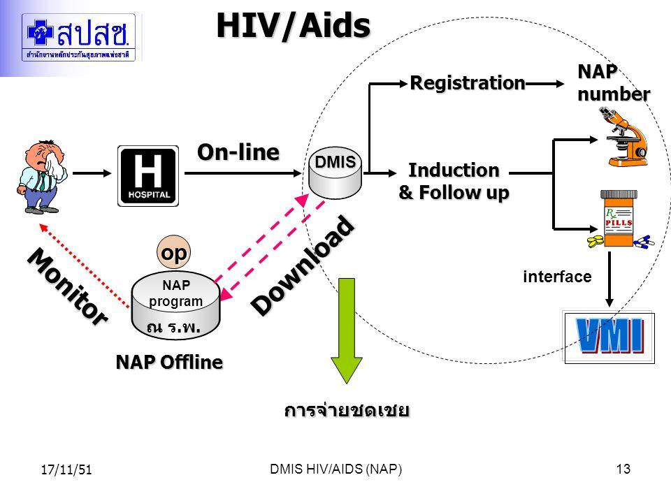 17/11/51DMIS HIV/AIDS (NAP)13HIV/AidsInduction & Follow up NAP Offline Download Monitor DMIS On-line Registration interface NAP number op NAP program ณ ร.พ.