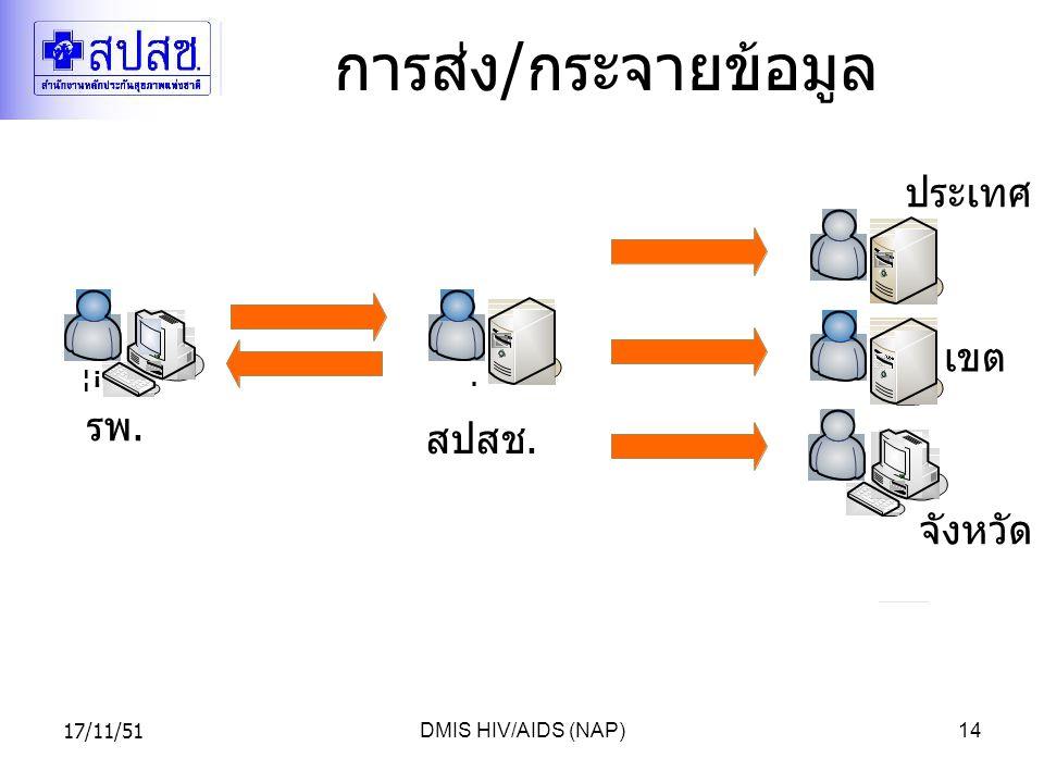 17/11/51DMIS HIV/AIDS (NAP)14 การส่ง / กระจายข้อมูล รพ. สปสช. จังหวัด เขต ประเทศ