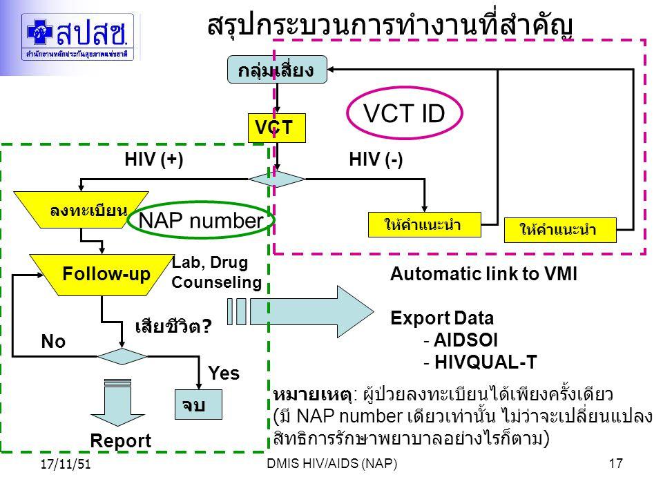 17/11/51DMIS HIV/AIDS (NAP)17 สรุปกระบวนการทำงานที่สำคัญ VCT Follow-up กลุ่มเสี่ยง HIV (+) ให้คำแนะนำ HIV (-) ลงทะเบียน Report Automatic link to VMI Export Data - AIDSOI - HIVQUAL-T จบ เสียชีวิต .