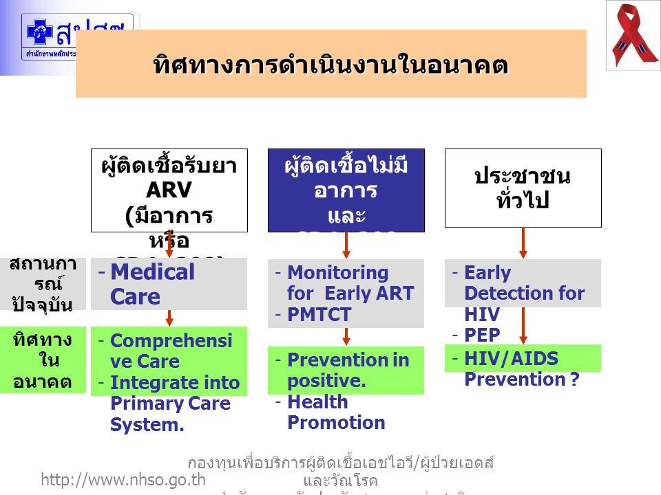 http://www.nhso.go.th กองทุนเพื่อบริการผู้ติดเชื้อเอชไอวี / ผู้ป่วยเอดส์ และวัณโรค สำนักงานหลักประกันสุขภาพแห่งชาติ ทิศทางการดำเนินงานในอนาคต ประชาชน