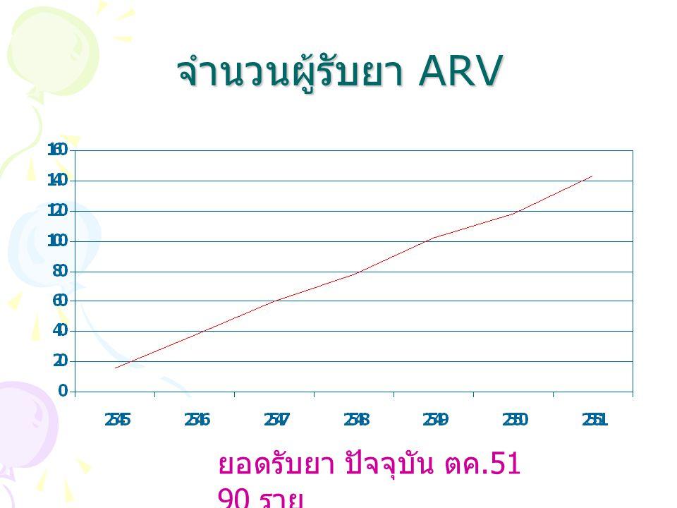จำนวนผู้รับยา ARV ยอดรับยา ปัจจุบัน ตค.51 90 ราย