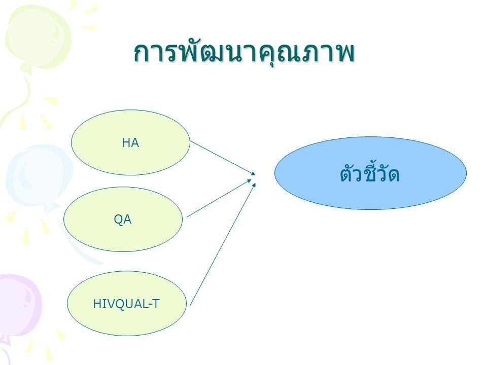 การพัฒนาคุณภาพ HA HIVQUAL-T QA ตัวชี้วัด