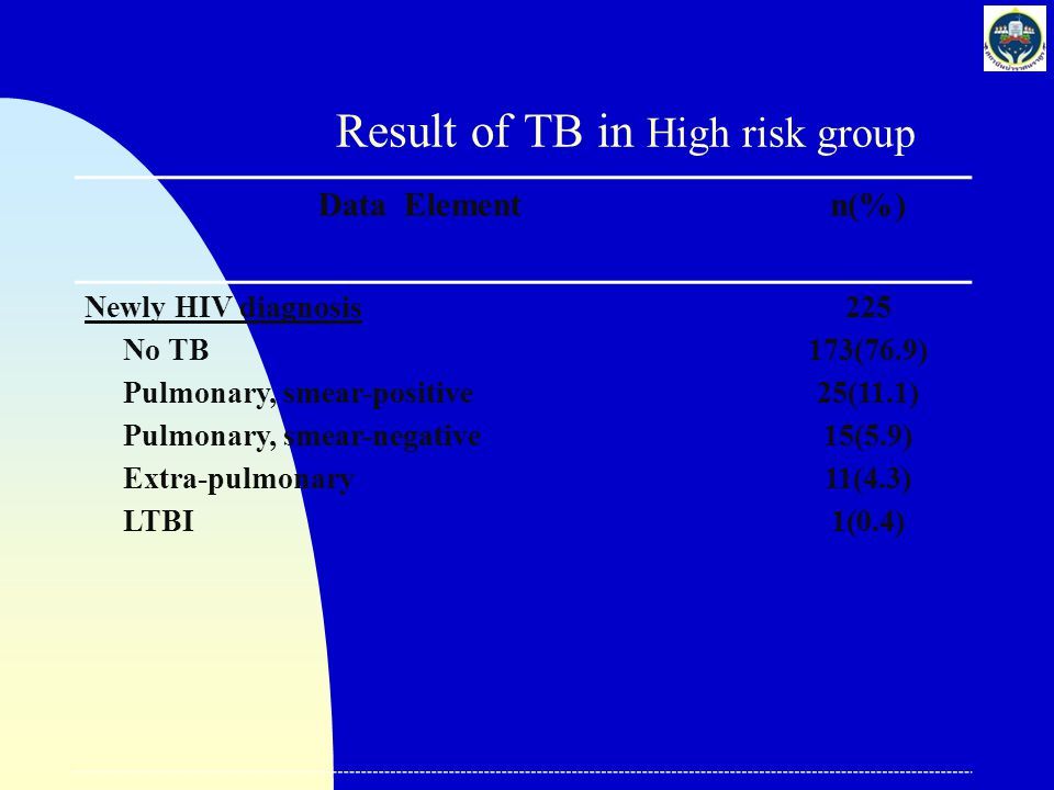 Result of TB in High risk group Data Elementn(%) Newly HIV diagnosis No TB Pulmonary, smear-positive Pulmonary, smear-negative Extra-pulmonary LTBI 22