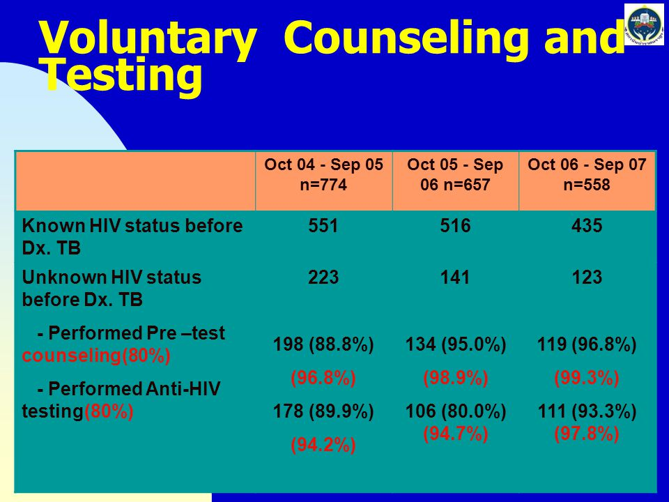 Voluntary Counseling and Testing Oct 04 - Sep 05 n=774 Oct 05 - Sep 06 n=657 Oct 06 - Sep 07 n=558 Known HIV status before Dx. TB 551516435 Unknown HI