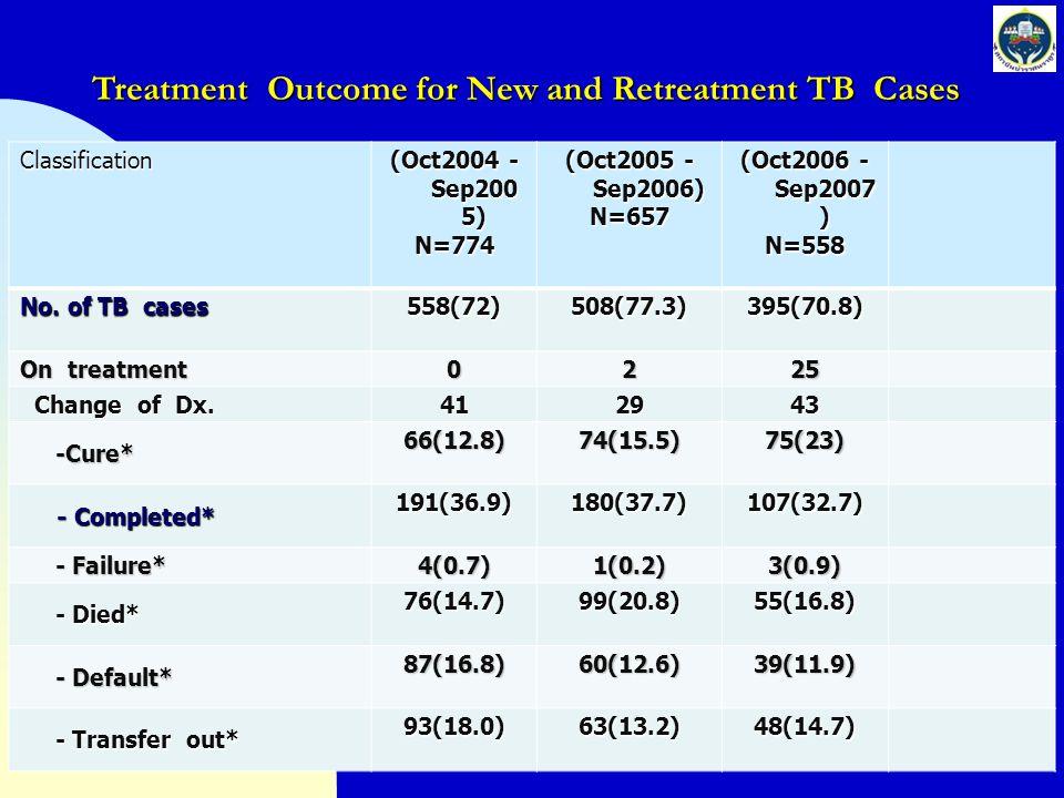 โครงการติดตามผล ของการรักษาใน ผู้ป่วยที่ส่งต่อ (Transfer out) จำนวน 140 ราย - Cure 17 ราย (12) - Complete 27 ราย (19.3) - Failure 0 ราย - Died 48 ราย (34.3) - Default 24 ราย (17) - Transfer out 20 ราย (14.3) - on treatment 3 ราย - Transfer in 1 ราย