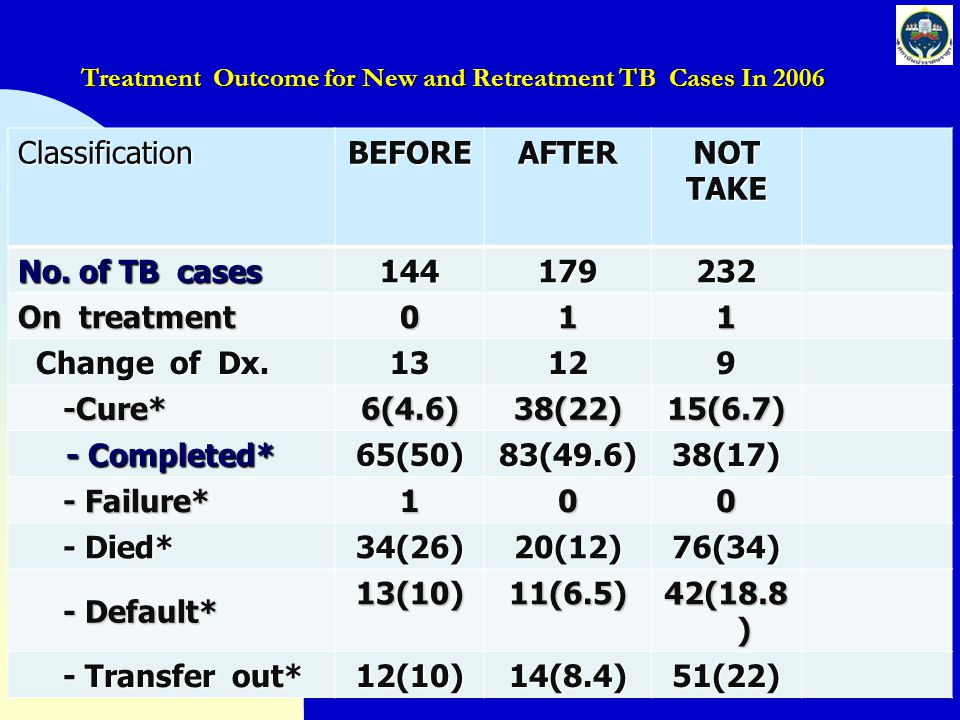 Treatment Outcome for New and Retreatment TB Cases In 2007 ClassificationBEFOREAFTERNOTTAKE No.