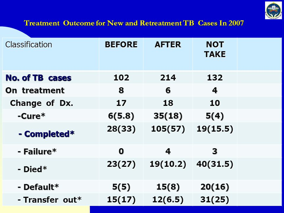 Treatment Outcome for New and Retreatment TB Cases In 2007 ClassificationBEFOREAFTERNOTTAKE No. of TB cases 102214132 On treatment 864 Change of Dx. C