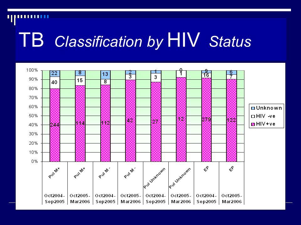 CD 4 level in TB/HIV