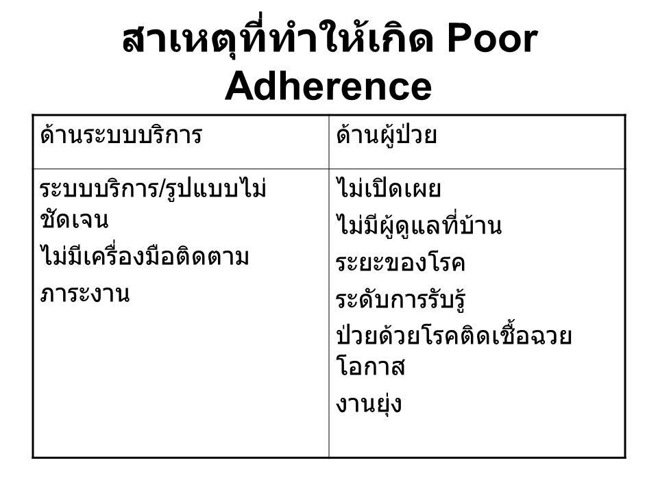 สาเหตุที่ทำให้เกิด Poor Adherence ด้านระบบบริการด้านผู้ป่วย ระบบบริการ / รูปแบบไม่ ชัดเจน ไม่มีเครื่องมือติดตาม ภาระงาน ไม่เปิดเผย ไม่มีผู้ดูแลที่บ้าน ระยะของโรค ระดับการรับรู้ ป่วยด้วยโรคติดเชื้อฉวย โอกาส งานยุ่ง