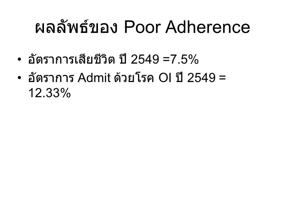 ผลลัพธ์ของ Poor Adherence อัตราการเสียชีวิต ปี 2549 =7.5% อัตราการ Admit ด้วยโรค OI ปี 2549 = 12.33%
