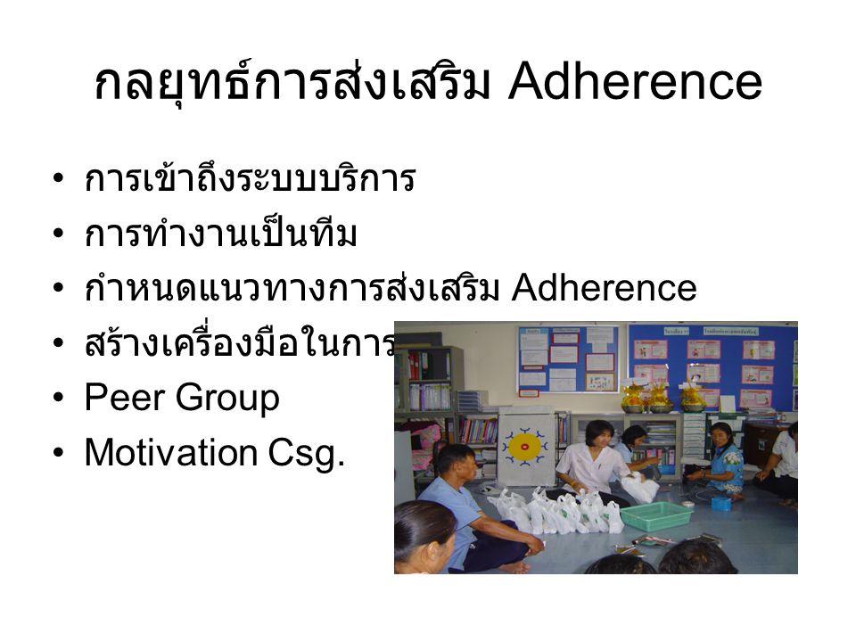 กลยุทธ์การส่งเสริม Adherence การเข้าถึงระบบบริการ การทำงานเป็นทีม กำหนดแนวทางการส่งเสริม Adherence สร้างเครื่องมือในการติดตาม Peer Group Motivation Csg.