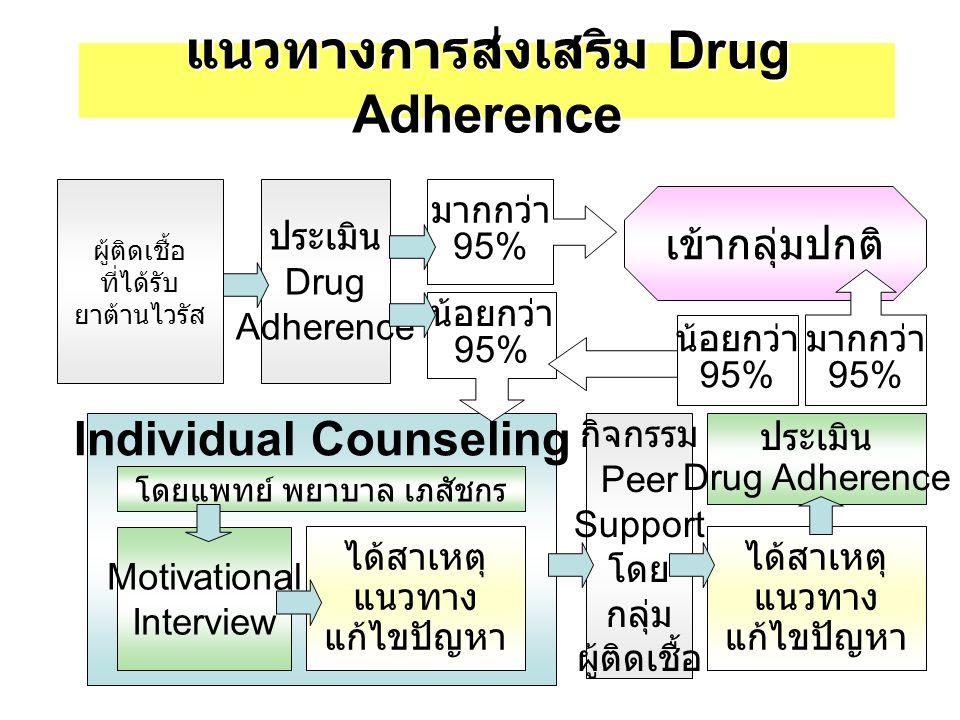 แนวทางการส่งเสริม Drug Adherence ผู้ติดเชื้อ ที่ได้รับ ยาต้านไวรัส ประเมิน Drug Adherence เข้ากลุ่มปกติ มากกว่า 95% Individual Counseling โดยแพทย์ พยาบาล เภสัชกร Motivational Interview ได้สาเหตุ แนวทาง แก้ไขปัญหา กิจกรรม Peer Support โดย กลุ่ม ผู้ติดเชื้อ ได้สาเหตุ แนวทาง แก้ไขปัญหา ประเมิน Drug Adherence มากกว่า 95% น้อยกว่า 95% น้อยกว่า 95%