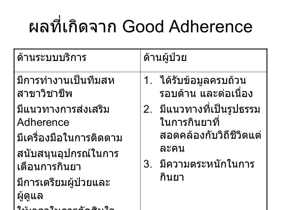 ผลที่เกิดจาก Good Adherence ด้านระบบบริการด้านผู้ป่วย มีการทำงานเป็นทีมสห สาขาวิชาชีพ มีแนวทางการส่งเสริม Adherence มีเครื่องมือในการติดตาม สนับสนุนอุ